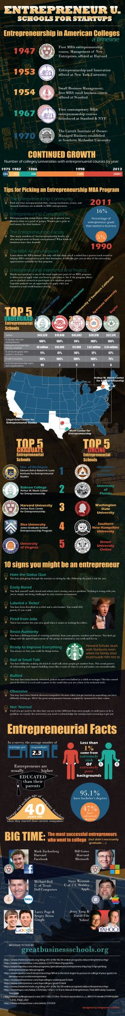 entrepreneurship education The gi bill provides education benefits to veterans and their dependents.