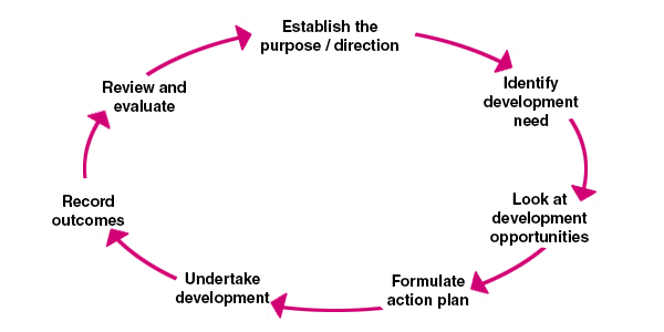 pdp personal development plan example View examples of goals 11 planning achievement and to plan for their personal personal development planning pdp and employability enhanced by an eportfolio approach - personal development planning (pdp) and employability enhanced by an eportfolio approach.