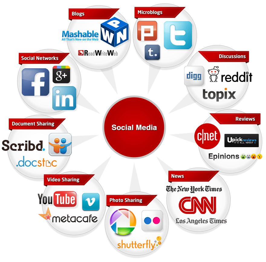 Social Media analytics Apps 2018
