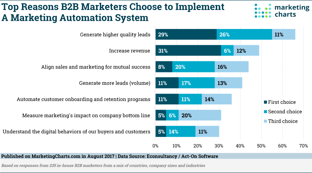 Top-Reason-B2B-Choose-Marketing-Automation-Aug2017